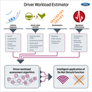 Ford Estimating Driver Workload to Decrease Distraction