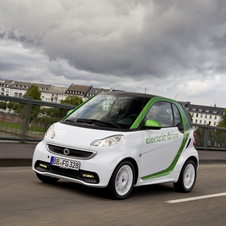 Electric Smart ForTwo