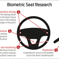 Ford is also working on taking in biometric information from the steering wheel, seats and the seat belt.