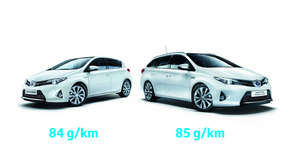 The upgrades mean that the standard Auris Hybrid emits just 1g/km of CO2 less on average than the Touring Sports
