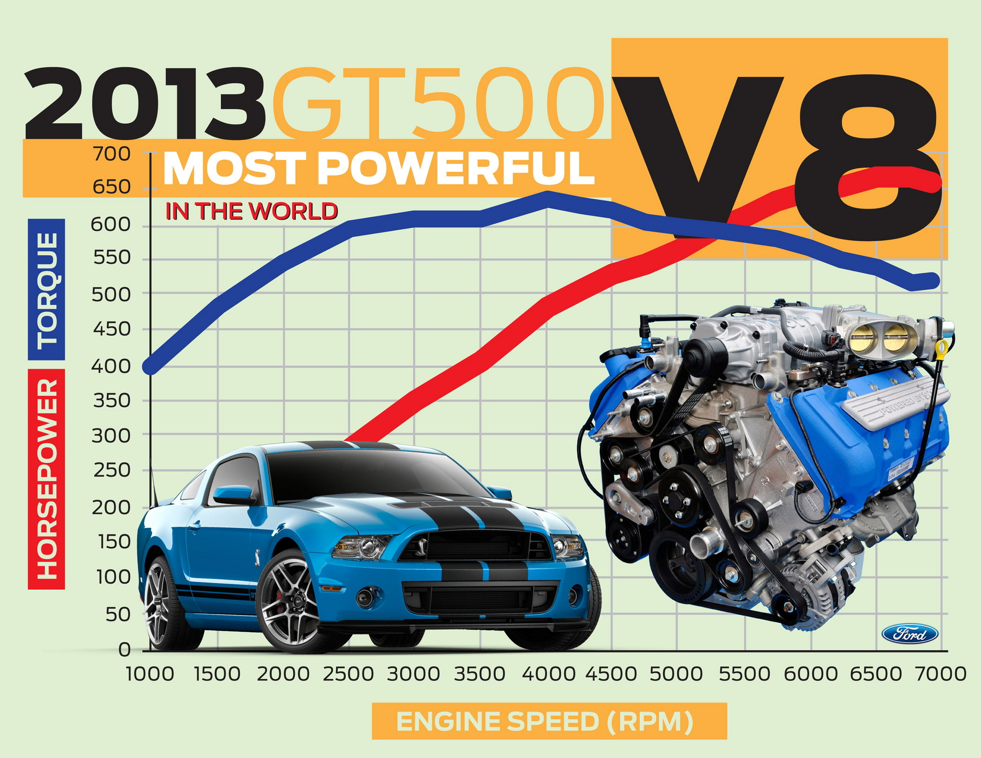 Ford 2013 Gt500 Engine Certified As World 39 S Most Powerful