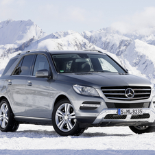 Mercedes-Benz Sells 2 Million SUVs Worldwide in 2012