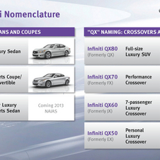 Nissan produced an infographic showing the future nomenclature