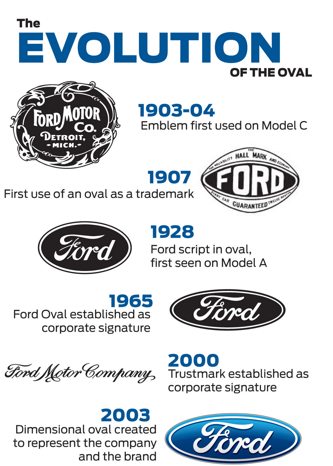 ford owns its logo again after credit upgrade slideshow. Black Bedroom Furniture Sets. Home Design Ideas