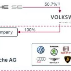 VW Group after the purchase of Porsche