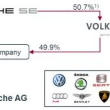VW Group before the merger